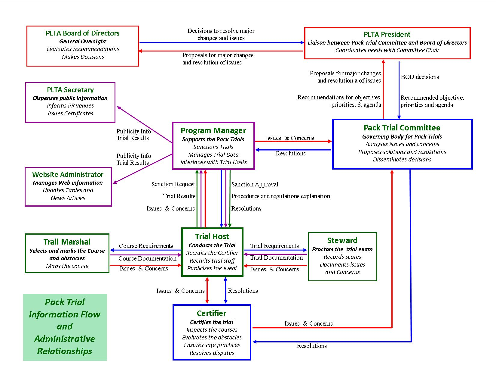 Pack Trial Governance Committee Flow Chart
